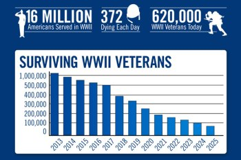 wwii-veterans-2016